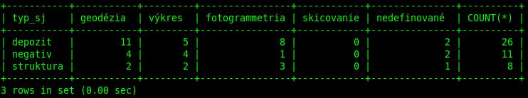 pivot_table_MySQL02