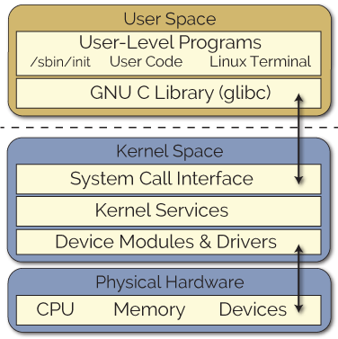userspace-kernelspace