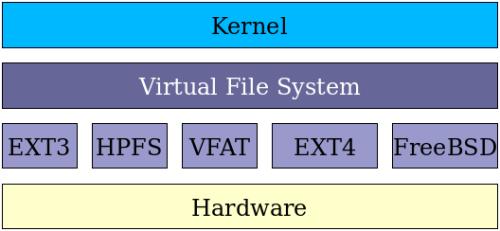 filesystem_diagram