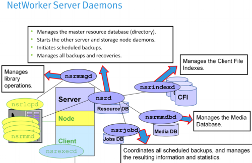 networker_daemons