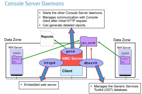 networker_mcs_daemons